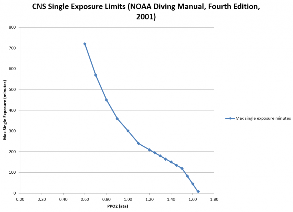 CNS Single Exposure Limits