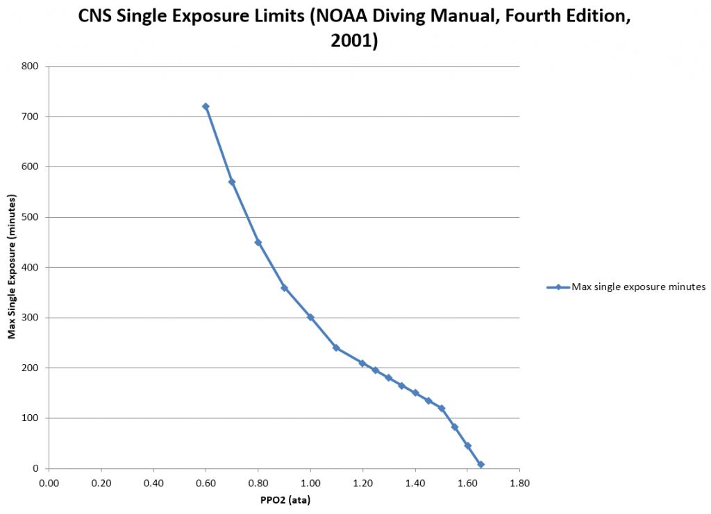 CNS Single Exposure Limits