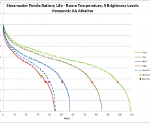 Factors Affecting Battery Life on Shearwater Dive Computers