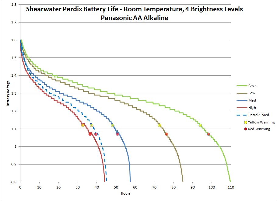 perdix-battery-life-graph